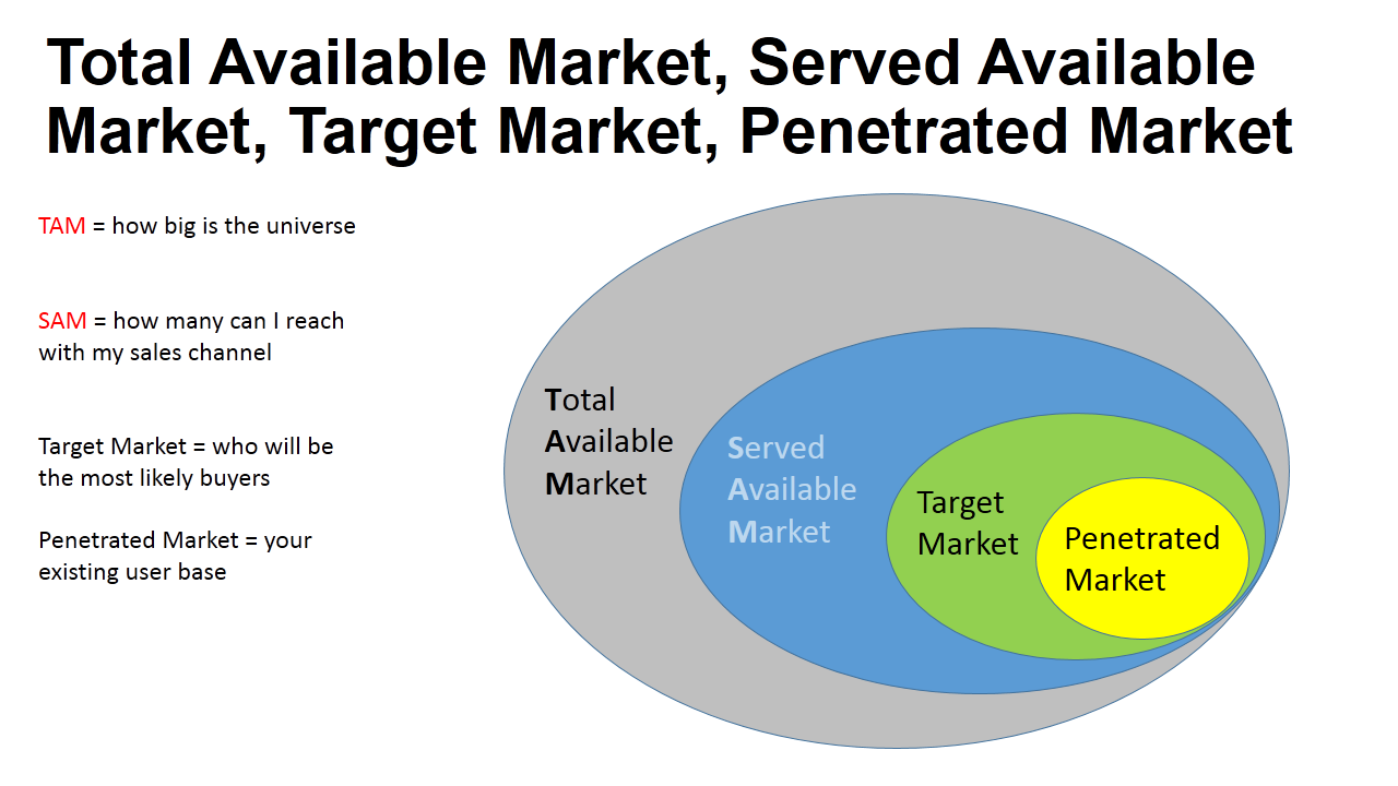 Mobile app localization total available market